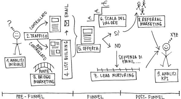 Schema Funnel Marketing